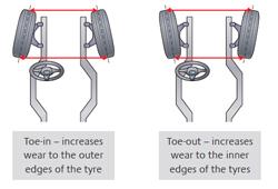 Wheel Alignment Kettering